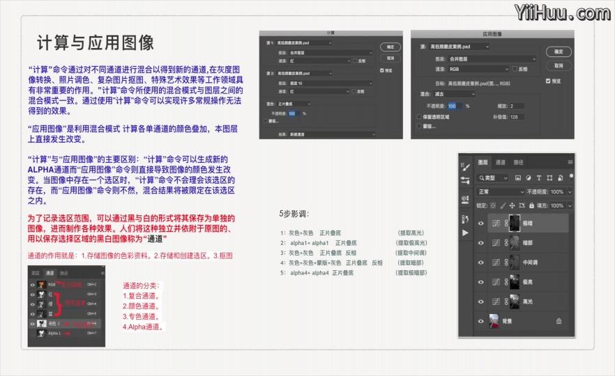 课时15:计算与应用图像