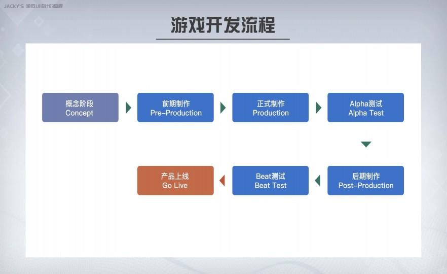 课时9:UI设计基本流程介绍